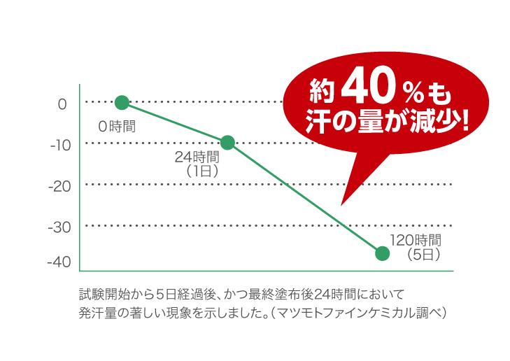 顔汗の制汗剤を使用して汗を止める。5日間で40%汗の量が減った。